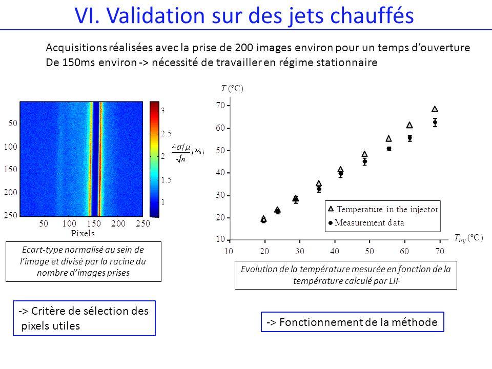 VI. Validation sur des jets chauffés