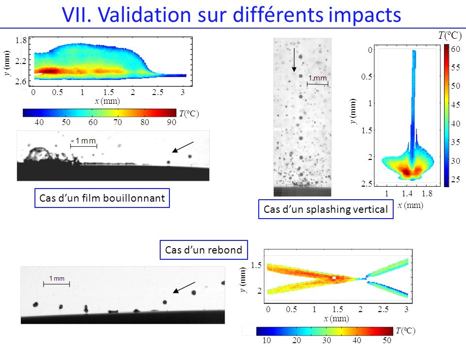VII. Validation sur différents impacts