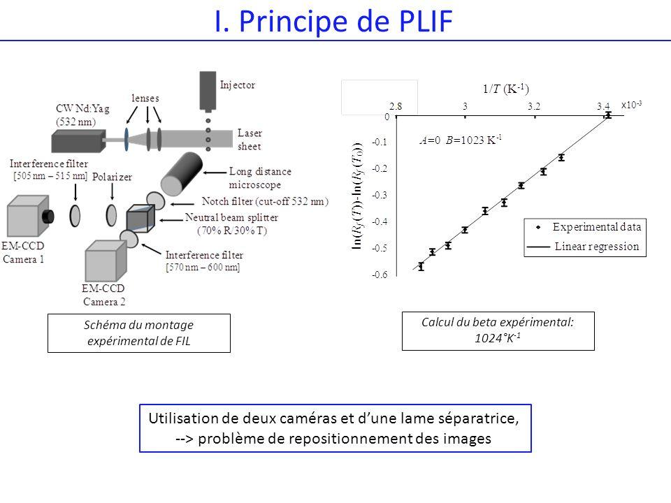 I. Principe de PLIF Schéma du montage expérimental de FIL. Calcul du beta expérimental: 1024°K-1.