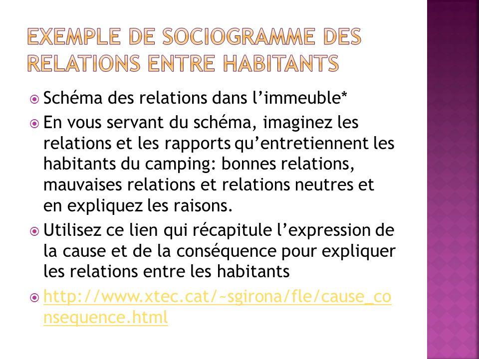 Exemple de sociogramme des relations entre habitants