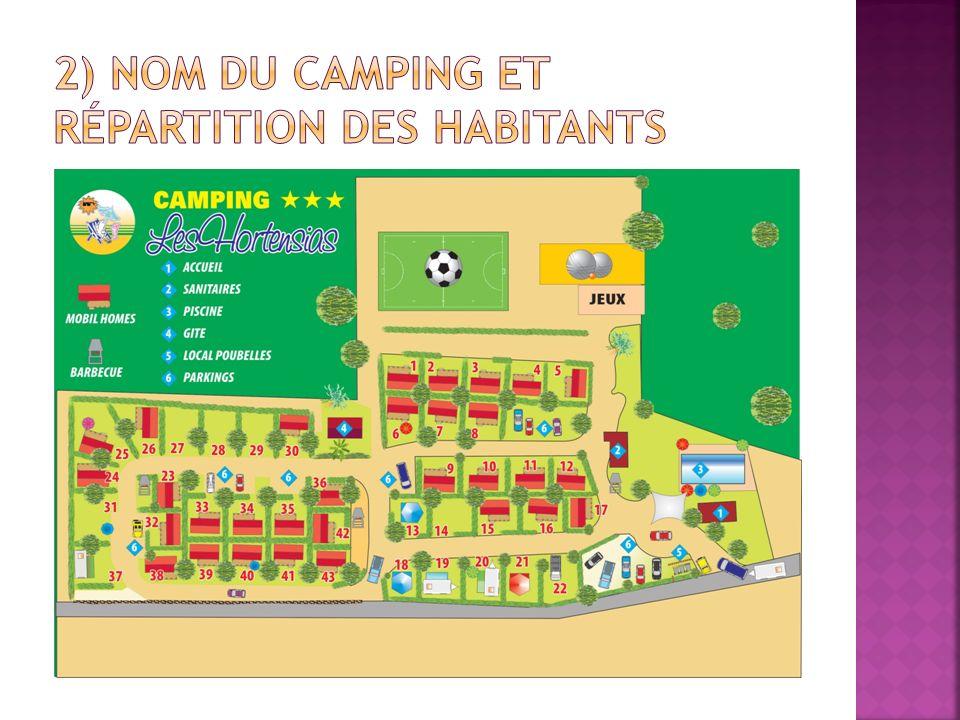 2) nom du camping et répartition des habitants