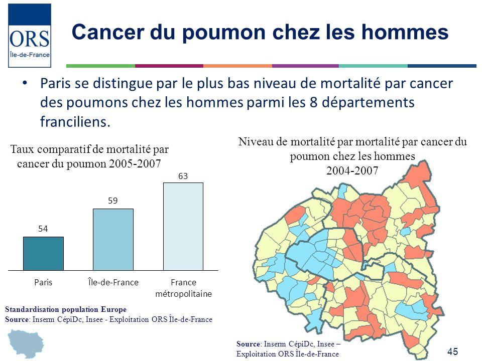 Cancer du poumon chez les hommes
