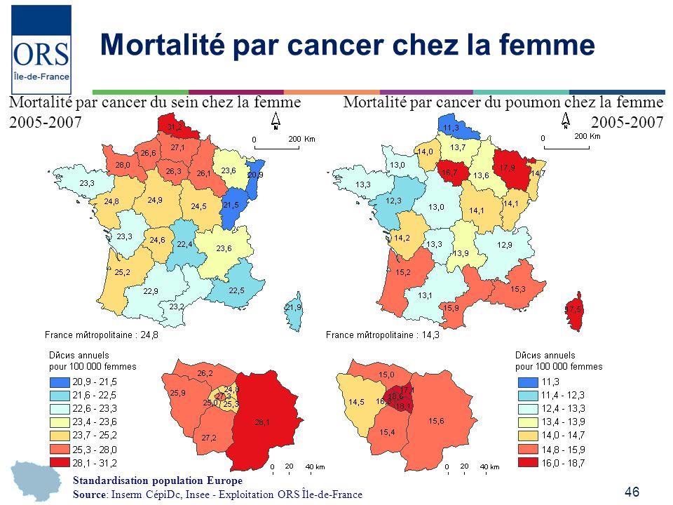 Mortalité par cancer chez la femme
