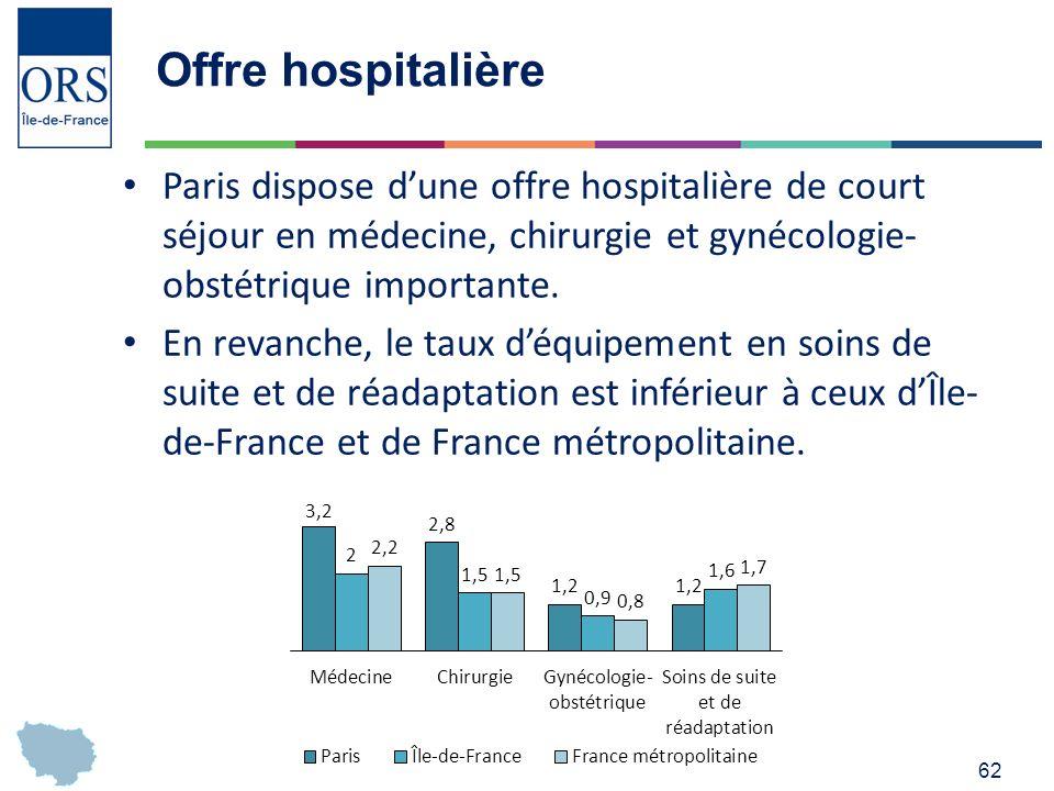 Offre hospitalière Paris dispose d'une offre hospitalière de court séjour en médecine, chirurgie et gynécologie-obstétrique importante.