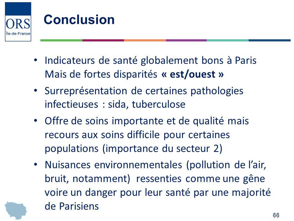 Conclusion Indicateurs de santé globalement bons à Paris Mais de fortes disparités « est/ouest »