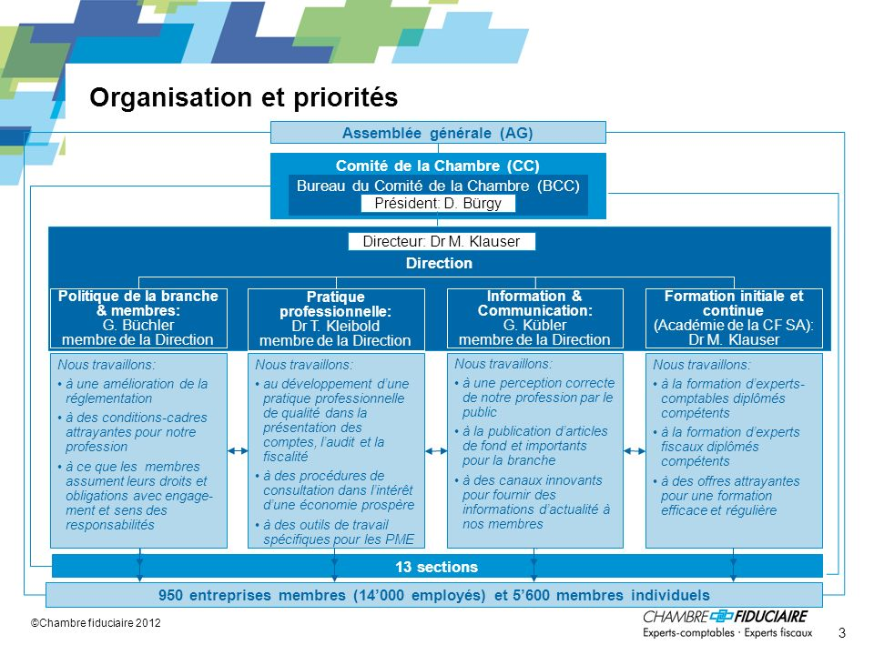 Organisation et priorités