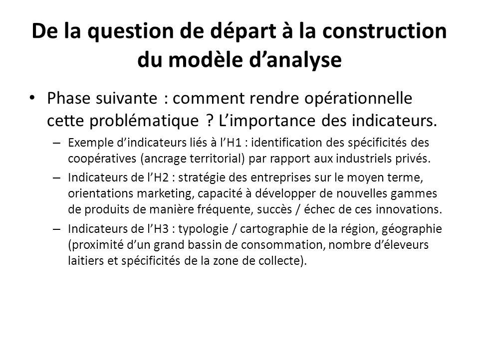 De la question de départ à la construction du modèle d'analyse
