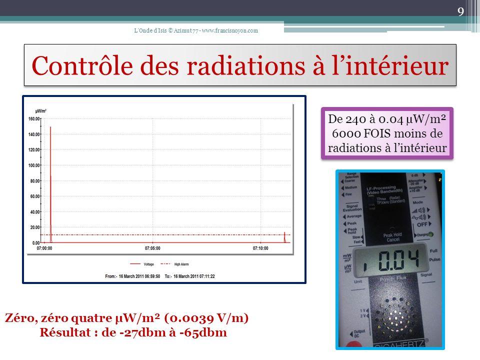 Contrôle des radiations à l'intérieur
