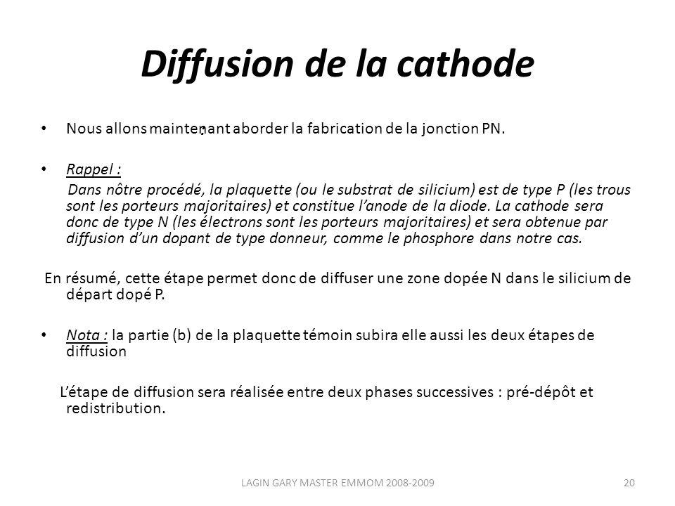 Diffusion de la cathode