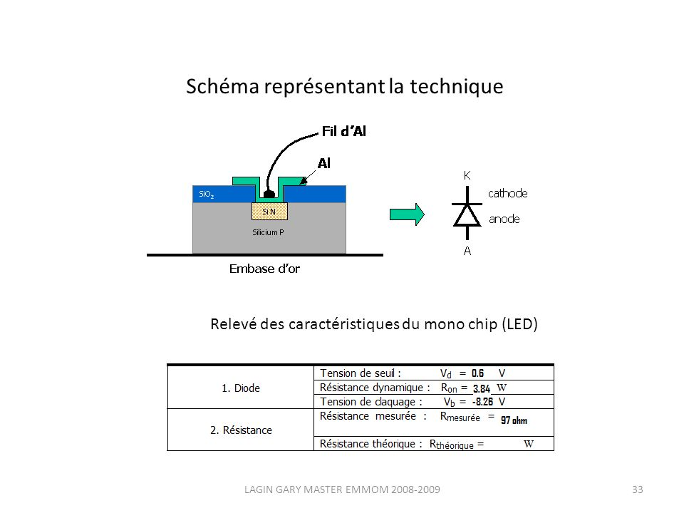 Schéma représentant la technique