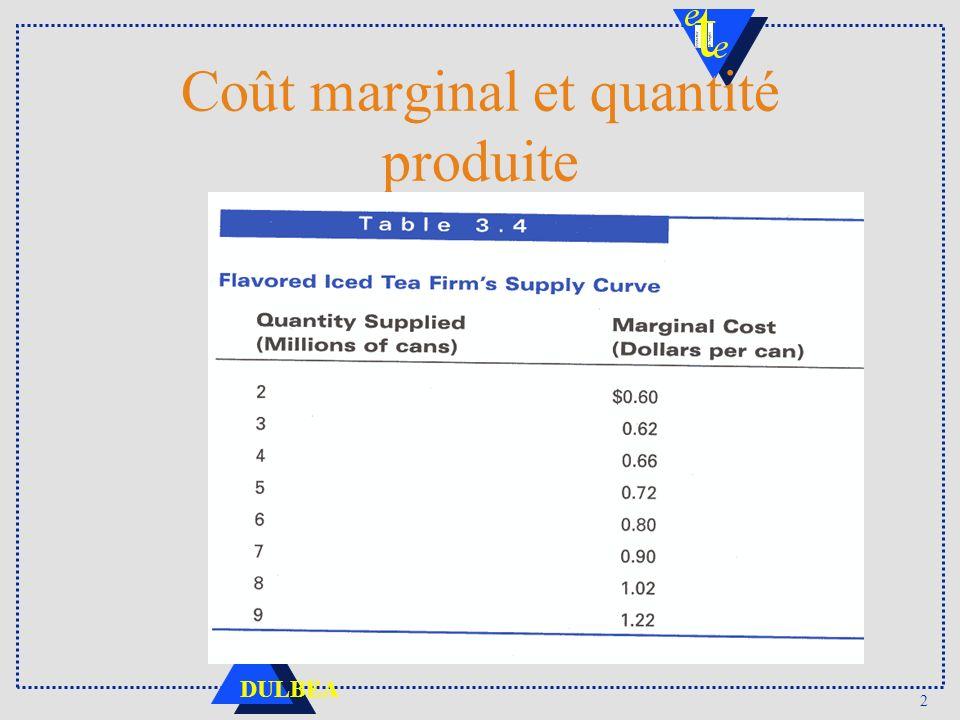 Coût marginal et quantité produite