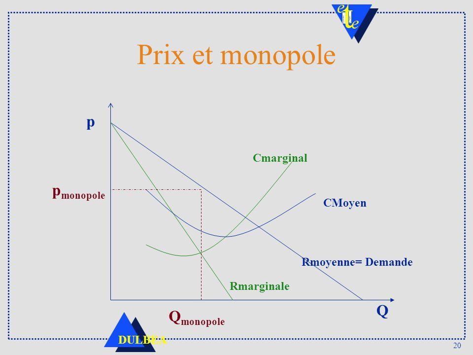 Prix et monopole p pmonopole Q Qmonopole Cmarginal CMoyen