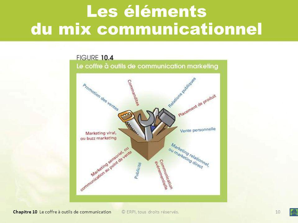 Les éléments du mix communicationnel