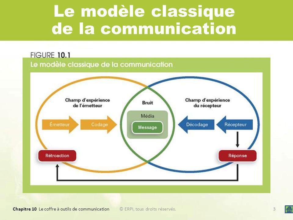 Le modèle classique de la communication
