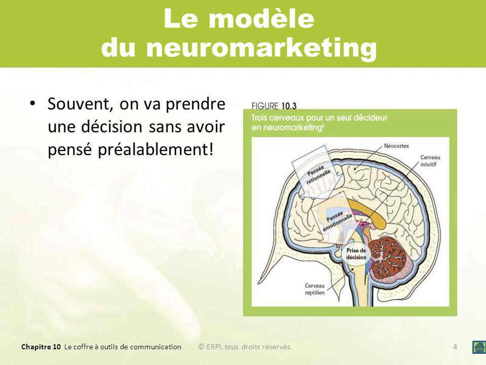 Le modèle du neuromarketing
