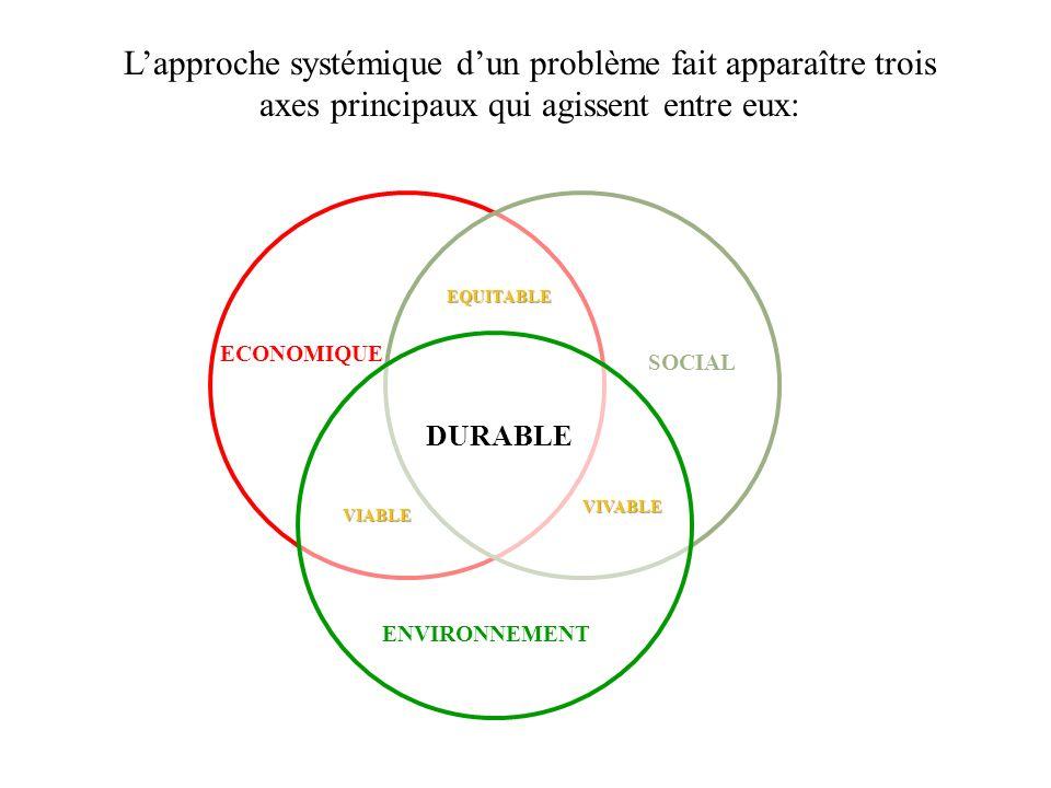 L'approche systémique d'un problème fait apparaître trois axes principaux qui agissent entre eux: