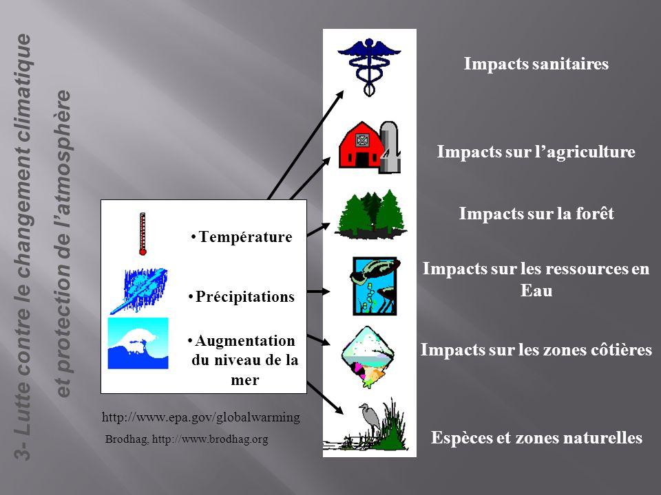3- Lutte contre le changement climatique et protection de l'atmosphère