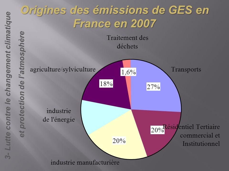 Origines des émissions de GES en France en 2007
