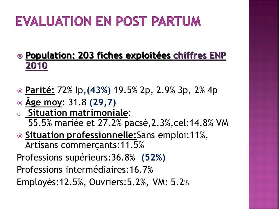 Evaluation en post partum