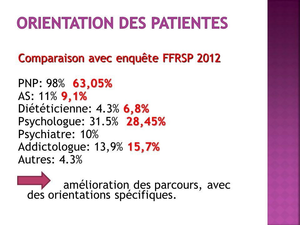 Orientation des patientes