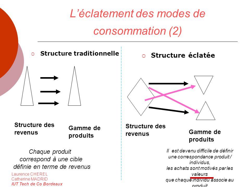 L'éclatement des modes de consommation (2)