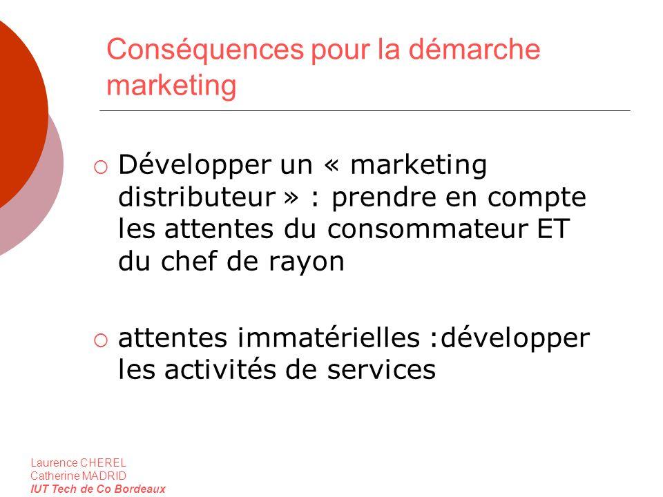 Conséquences pour la démarche marketing