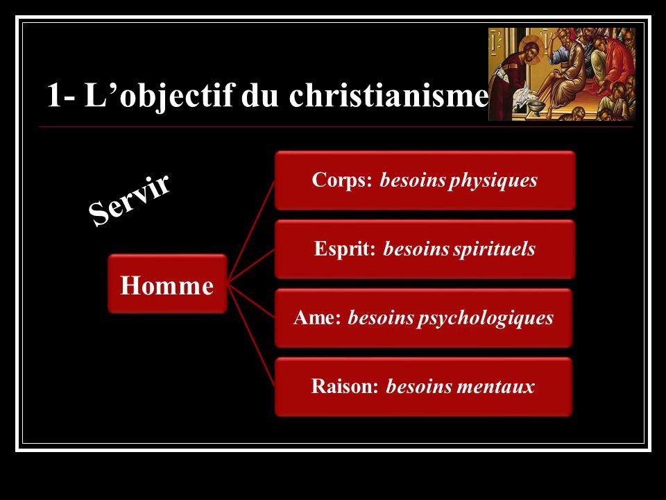 1- L'objectif du christianisme