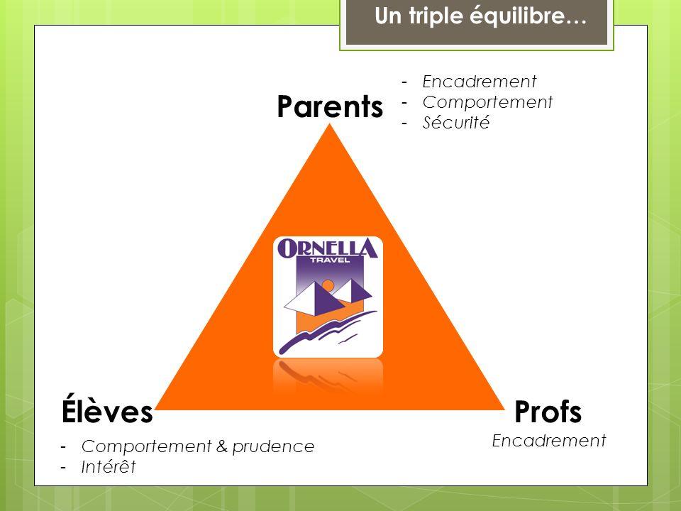 Parents Élèves Profs Un triple équilibre… Encadrement Comportement