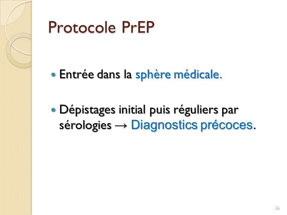 Protocole PrEP Entrée dans la sphère médicale.