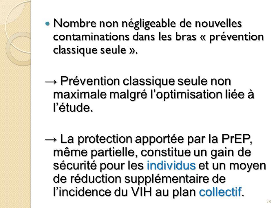 Nombre non négligeable de nouvelles contaminations dans les bras « prévention classique seule ».