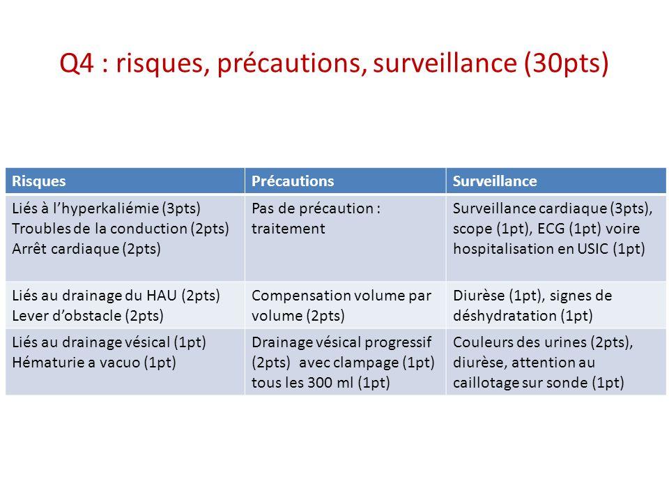 Q4 : risques, précautions, surveillance (30pts)