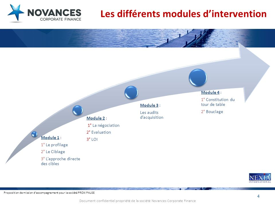 Les différents modules d'intervention