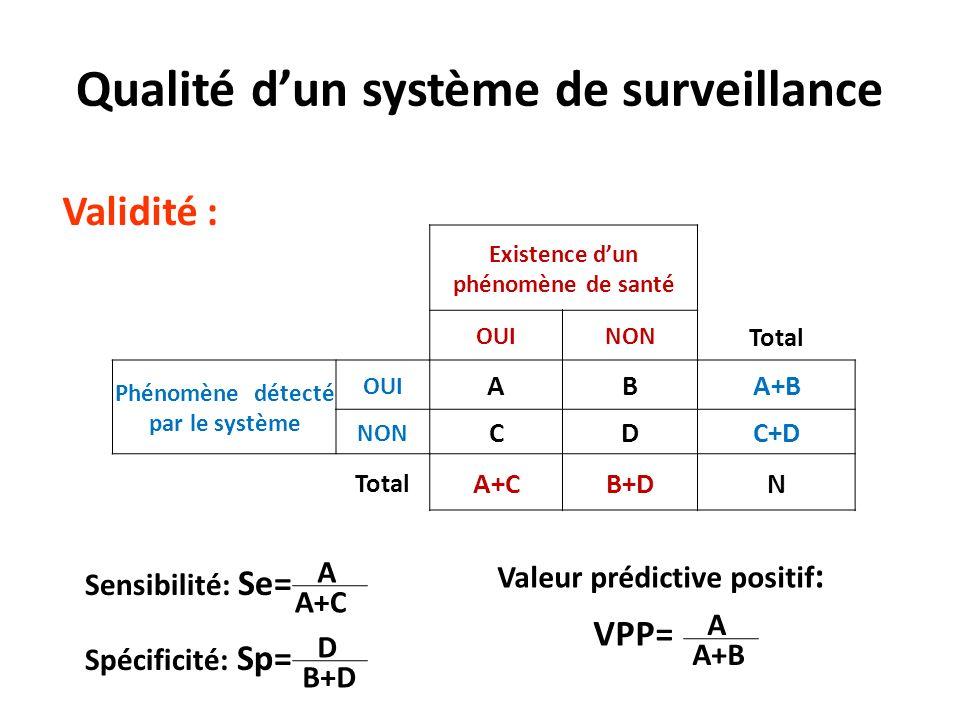 Qualité d'un système de surveillance Phénomène détecté par le système