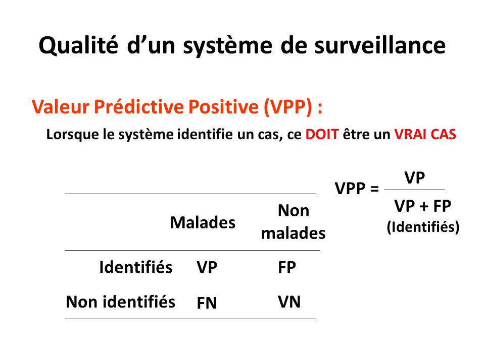 Qualité d'un système de surveillance
