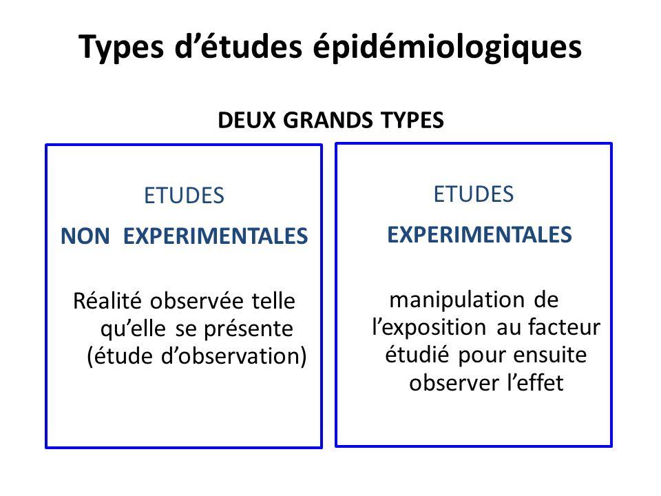 Types d'études épidémiologiques