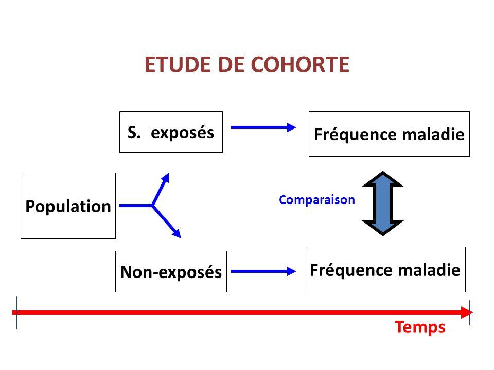 ETUDE DE COHORTE S. exposés Fréquence maladie Population