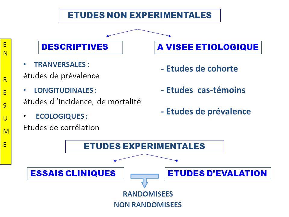 ETUDES NON EXPERIMENTALES ETUDES EXPERIMENTALES