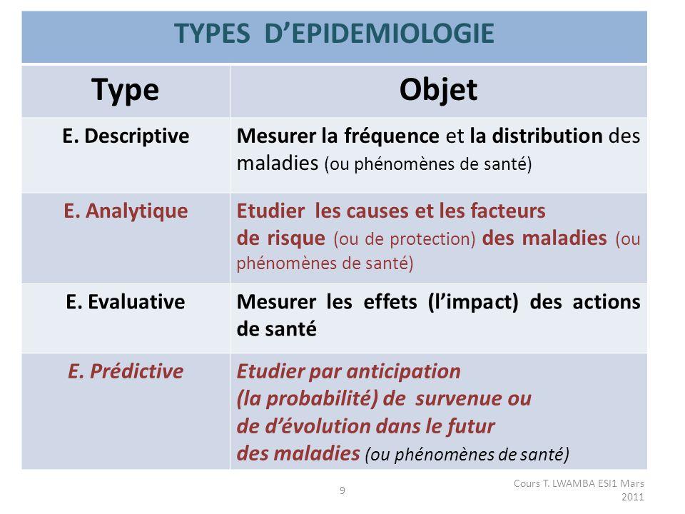 TYPES D'EPIDEMIOLOGIE