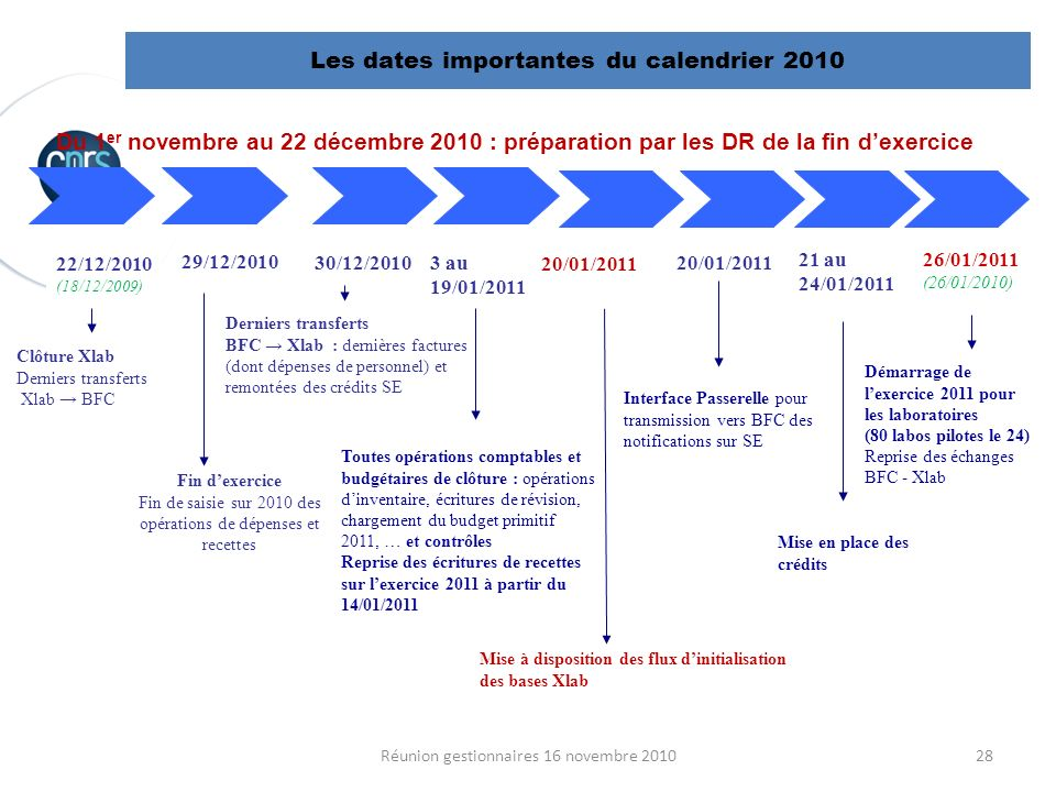 Les dates importantes du calendrier 2010