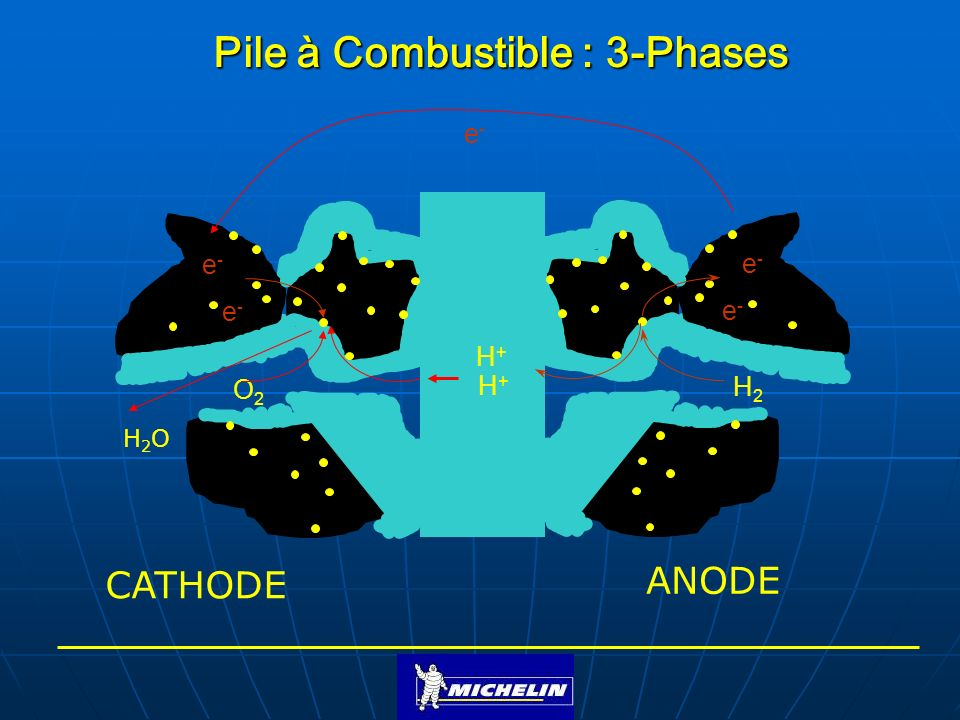 Pile à Combustible : 3-Phases