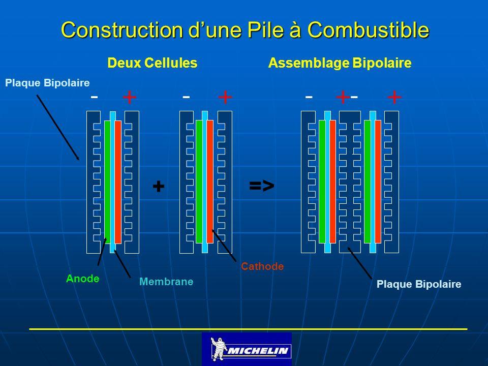 Construction d'une Pile à Combustible