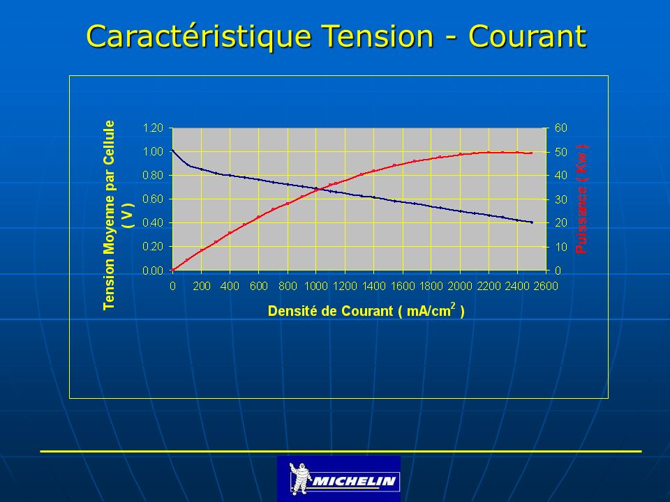 Caractéristique Tension - Courant
