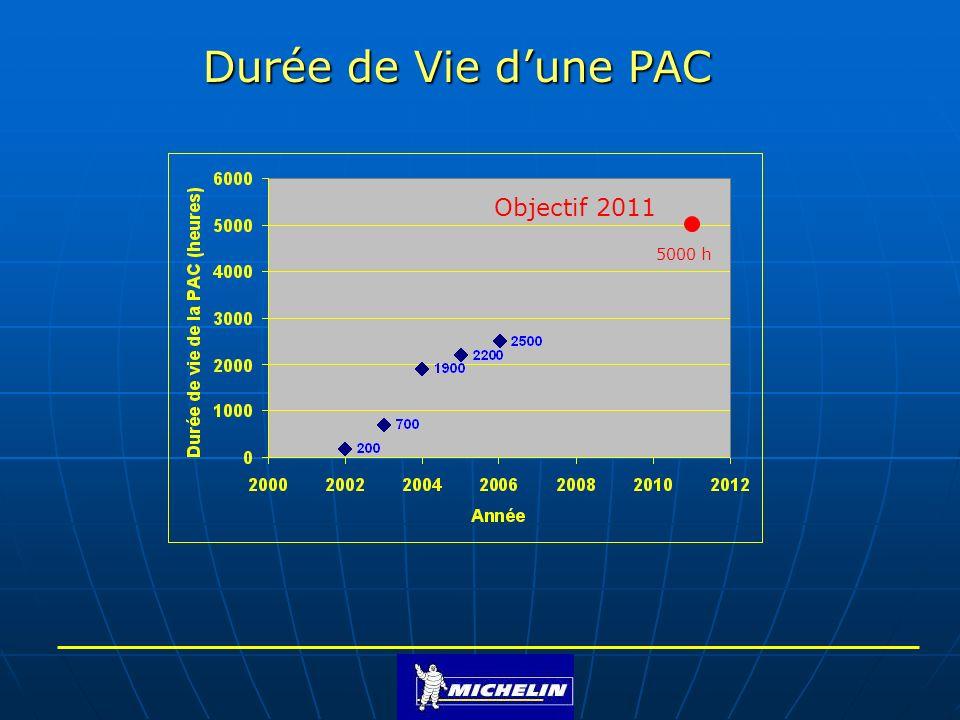 Durée de Vie d'une PAC Objectif 2011 5000 h