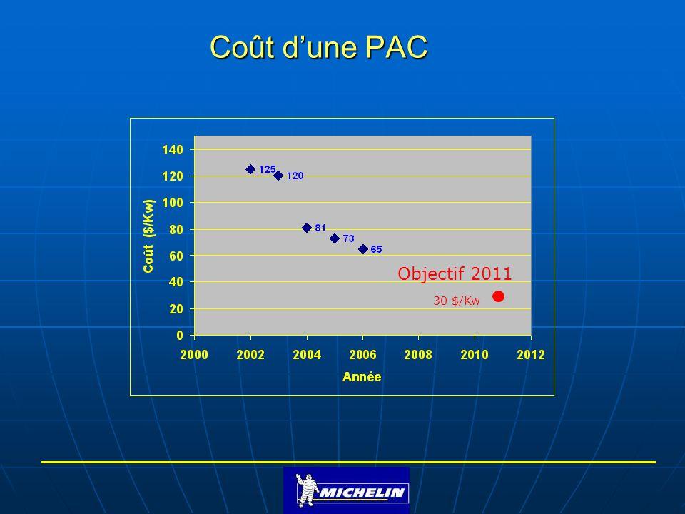 Coût d'une PAC Objectif 2011 30 $/Kw