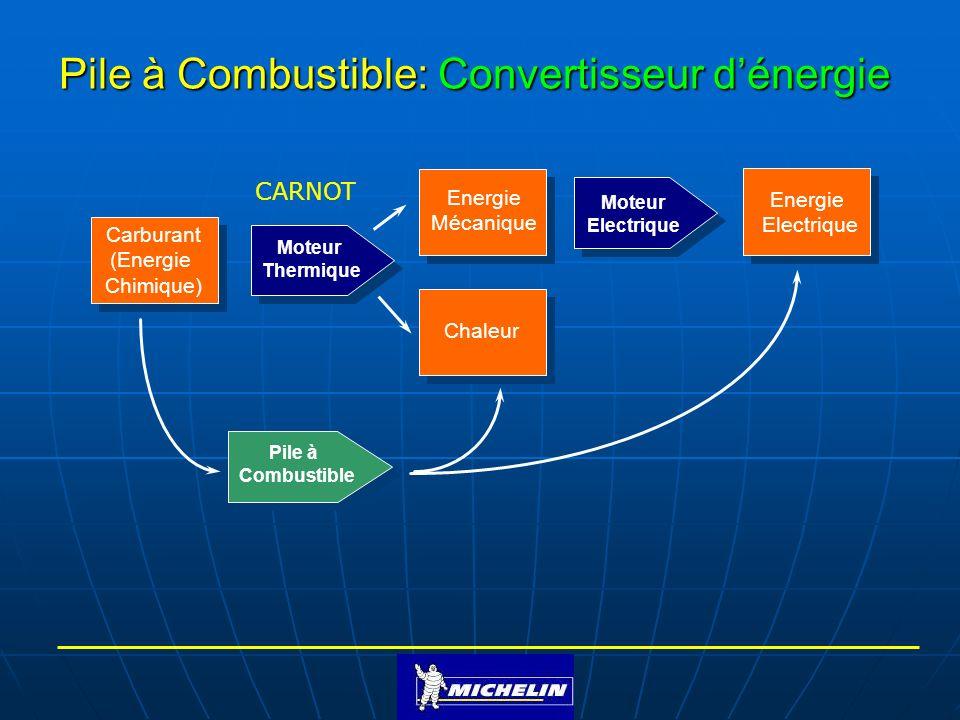Pile à Combustible: Convertisseur d'énergie