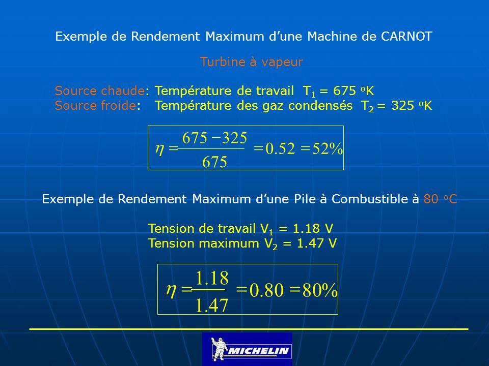 Exemple de Rendement Maximum d'une Machine de CARNOT