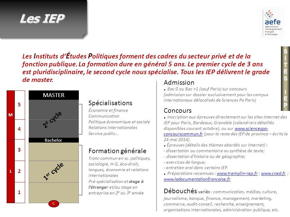 Les IEP SITES IEP.