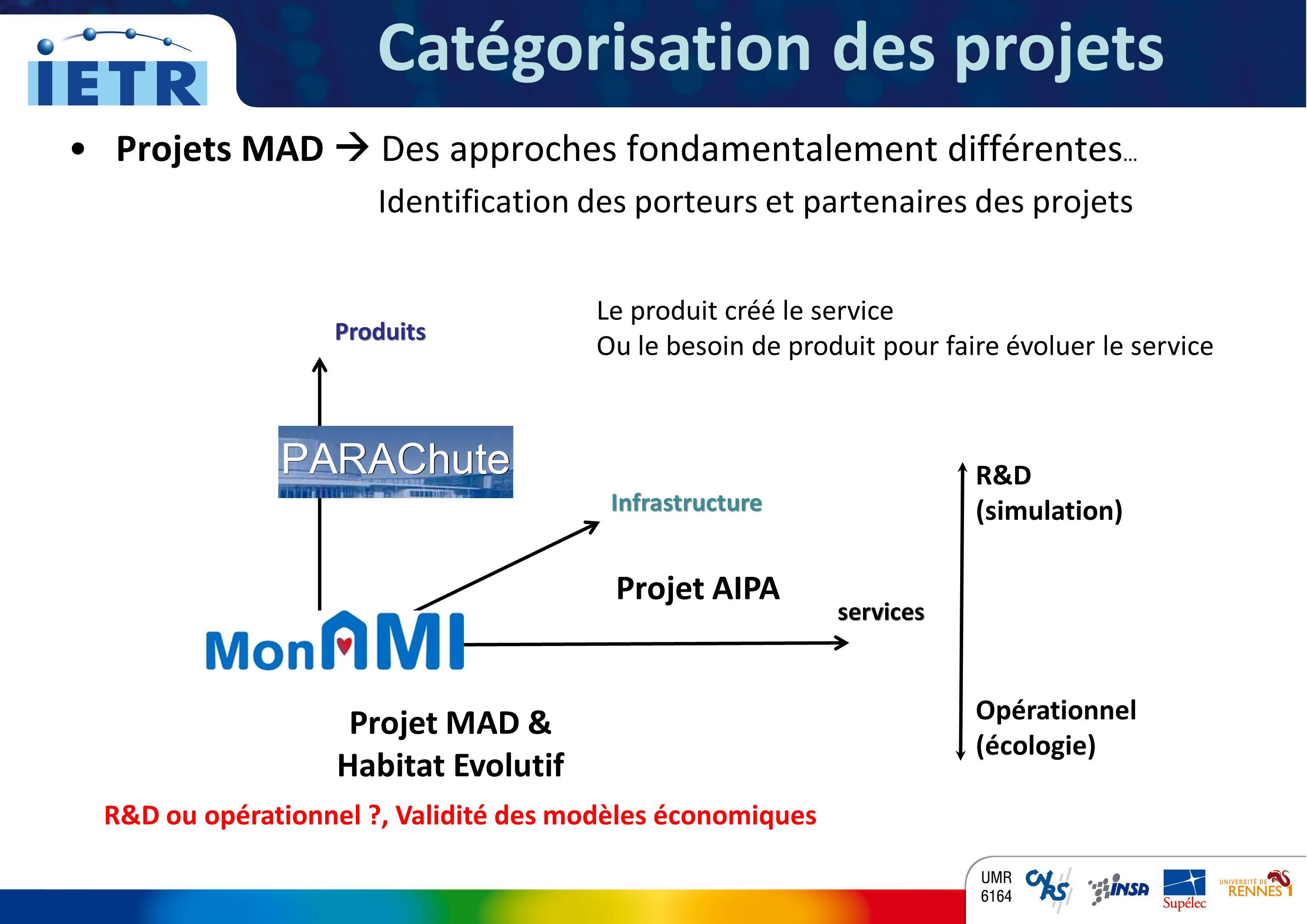 Catégorisation des projets