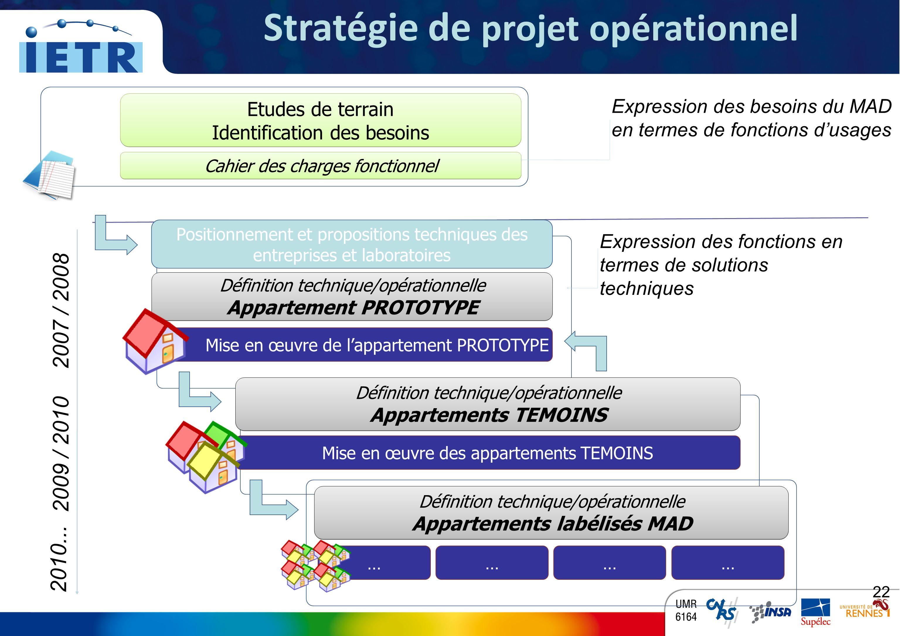Proposition étapes du projet opérationnel