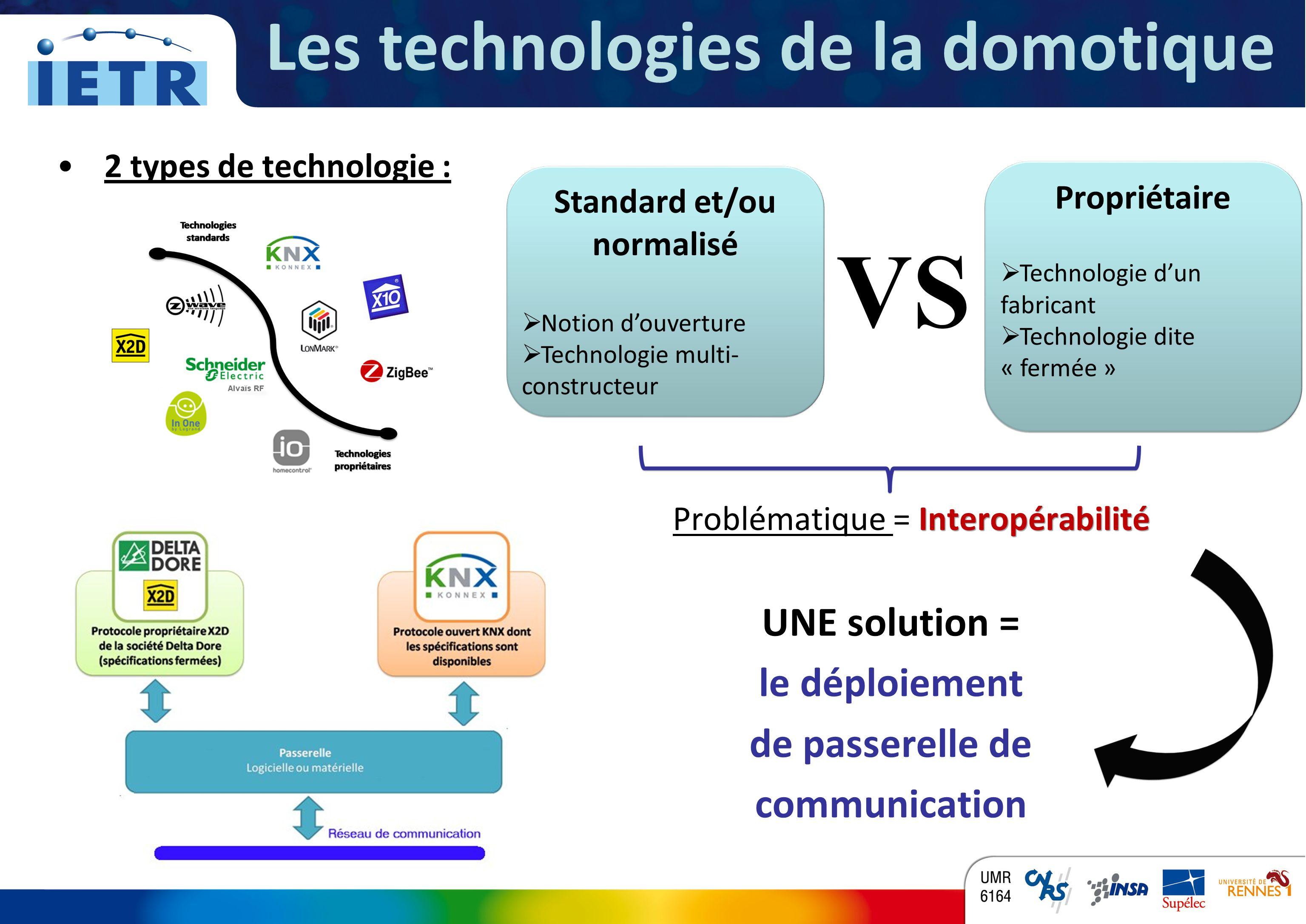 Les technologies de la domotique Standard et/ou normalisé